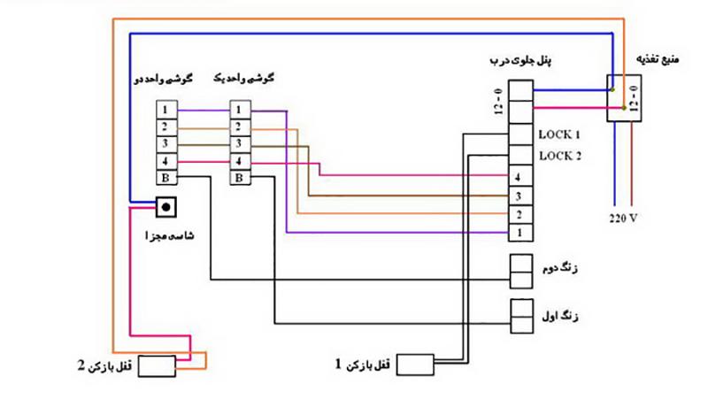 نقشه سیم کشی آیفون تصویری الکتروپیک از ارسال برق با سیم زرد و آبی، ارسال تصویر با سیم قرمز و سیم سفید جریان صدا تشکیل شده است.